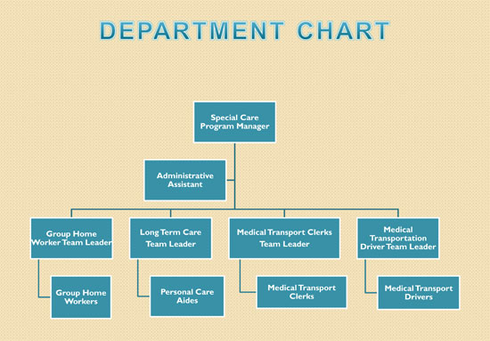 Department Chart