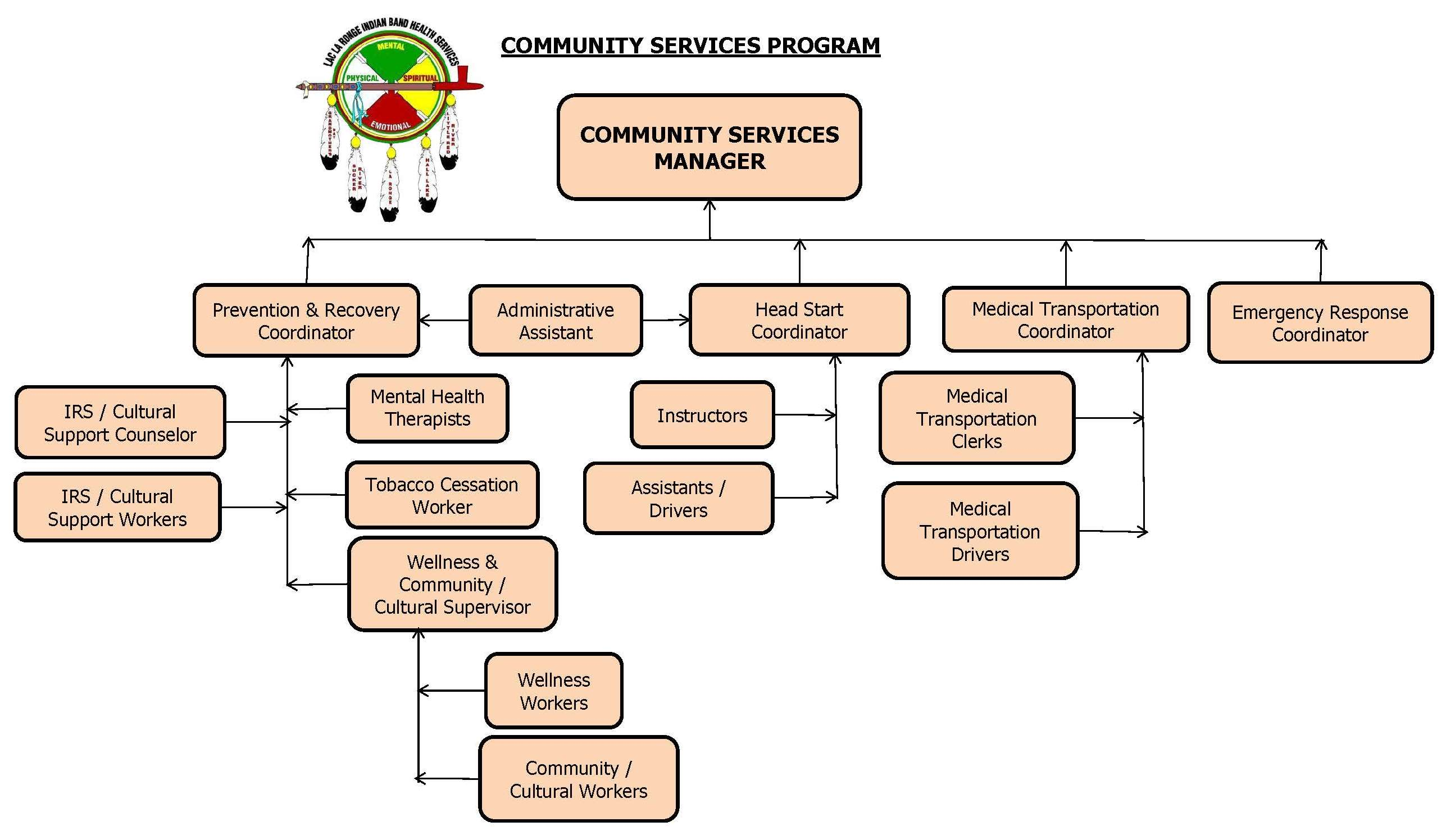 Community Services Org Chart