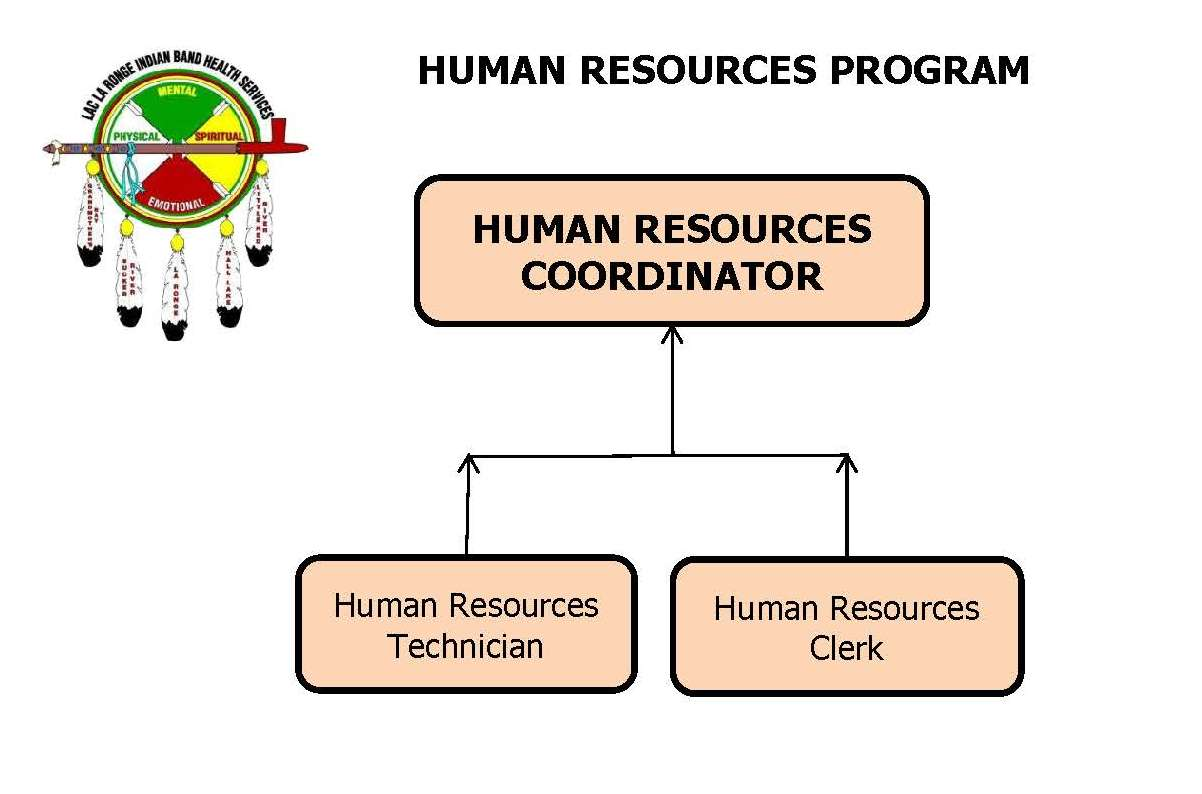 Human Resources Program Org Chart