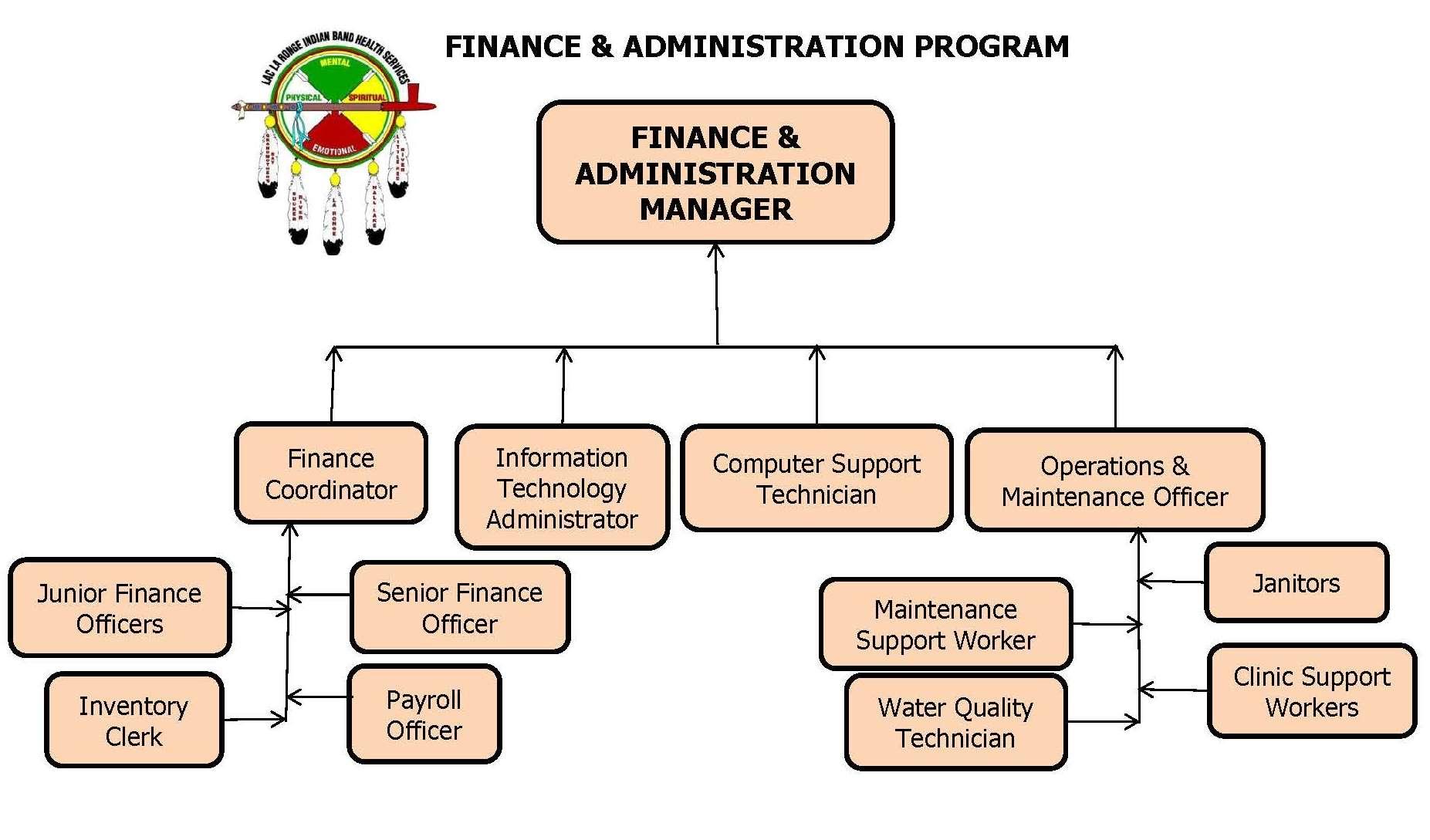 Finance & Administration Program Org Chart
